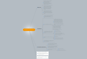 Mind map: Globalization and Democracy