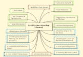 Mind map: Food System Actor Map (General)