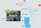 Mind map: Basics of Fly Fishing