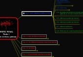 Mind map: DIREITO PENAL Título I Crimes contra a pessoa