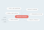 Mind map: RESEARCH PROCESS