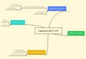 Mind map: ingeniero del S. XXI