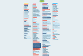 Mind map: Farmacia 3º Semestre