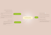 Mind map: My Reading Map