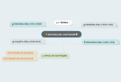 Mind map: HISTORIA DEL SOFTWARE