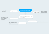Mind map: Conformado de metales