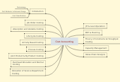 Mind map: Cost Accounting