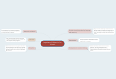 Mind map: Importance Of Music In Our Schools