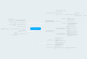 Mind map: Towards a sociology of drugs insport