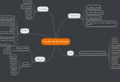 Mind map: Facebook Apllication