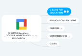 Mind map: G SUITE FOR EDU [PRÉSENTATION]