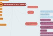 Mind map: Formas de violencia contra la mujer