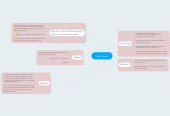 Mind map: Joan Kavuru