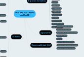 Mind map: VIOLENCIA CONTRA LA MUJER