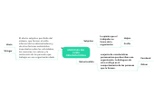 Mind map: ENFOQUES DEL CLIMA ORGANIZACIONAL