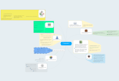 Mind map: Educación basada en competencias