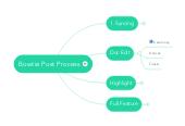 Mind map: Bowtie Editor Post Process