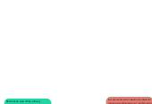Mind map: Características de los programas de Educación Inclusiva.