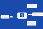 Mind map: Antecedentes y Desarrollo