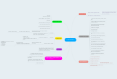 Mind map: EL ISLAMISMO