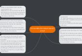 Mind map: Un modelo de comunicaciónvirtual
