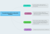 Mind map: Características de la educación