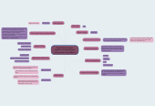 Mind map: Digital Technologies Lesson 6: Compiling and editing video using iMovie