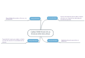 Mind map: CARACTERÍSTICAS DE LA