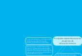 Mind map: Principales características de losprogramas de educación inclusiva
