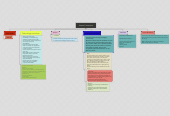 Mind map: Task 3: Lesson 2 overview