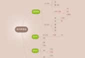 Mind map: 普洱茶產區