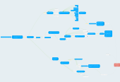 Mind map: Hi, XXX!  I'm Bot+Bot, your assistant. Pick one of our three services to start.