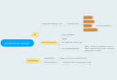 Mind map: eco-backend-ws plugin