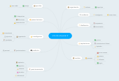 Mind map: arte de empezar 2