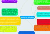 Mind map: Términos de Aprendizaje