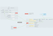 Mind map: Billy - Redesign