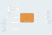 Mind map: Tipos de aplicaciones