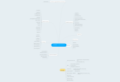 Mind map: OSBWMS Current Features