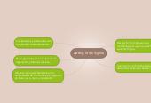 Mind map: Desing of Six Sigma