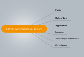 Mind map: Family Winemakers vs. Jenkins