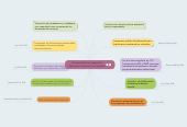 Mind map: Contextualización legal de la Educación Ambiental en Colombia