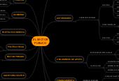Mind map: EL SECTORPUBLICO