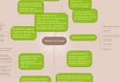 Mind map: Teoría Curricular