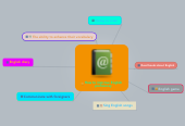 Mind map: How to improve English proficiency