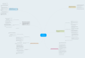 Mind map: Modelos Económicos Contemporáneos