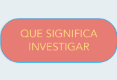 Mind map: QUE SIGNIFICAINVESTIGAR