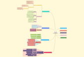 Mind map: Foundation of EducationED 302