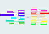 Mind map: แบบแผนสุขภาพของกอร์ดอน