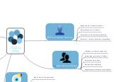 Mind map: Características de las organizaciones basadas en conocimiento