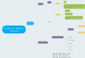 Mind map: Google Drive (работа с файлами)